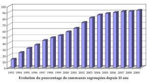 Evolution du pourcentage de communes regroupées depuis 15 ans